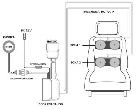 Пневматический массажер MAS-2PB