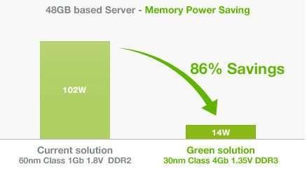 Samsung готує до випуску екологічні модулі памяті